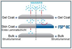 Shéma FSP-BC water resistance