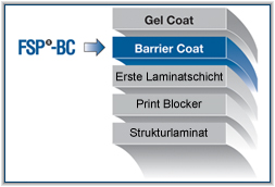 FSP-BC diagram