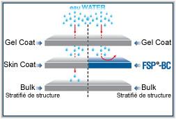 Shéma FSP-BC résistance à l'eau